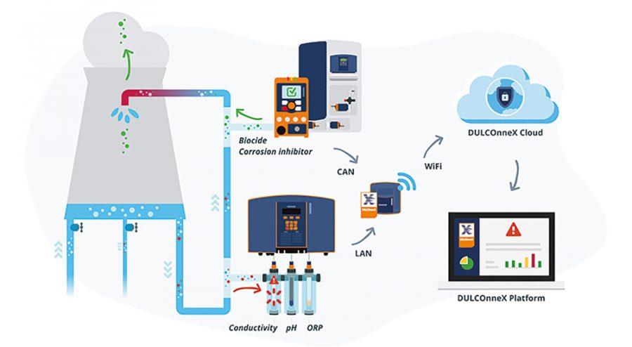 Informationen und Service zu Digitales Fluidmanagement